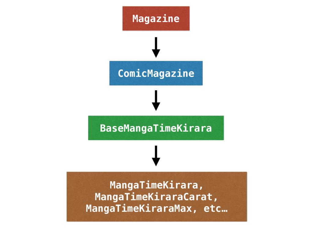 ComicMagazine Magazine BaseMangaTimeKirara Mang...