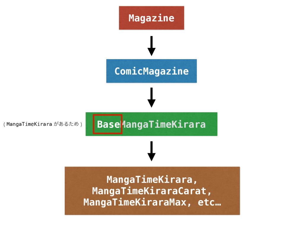 Magazine BaseMangaTimeKirara MangaTimeKirara, M...