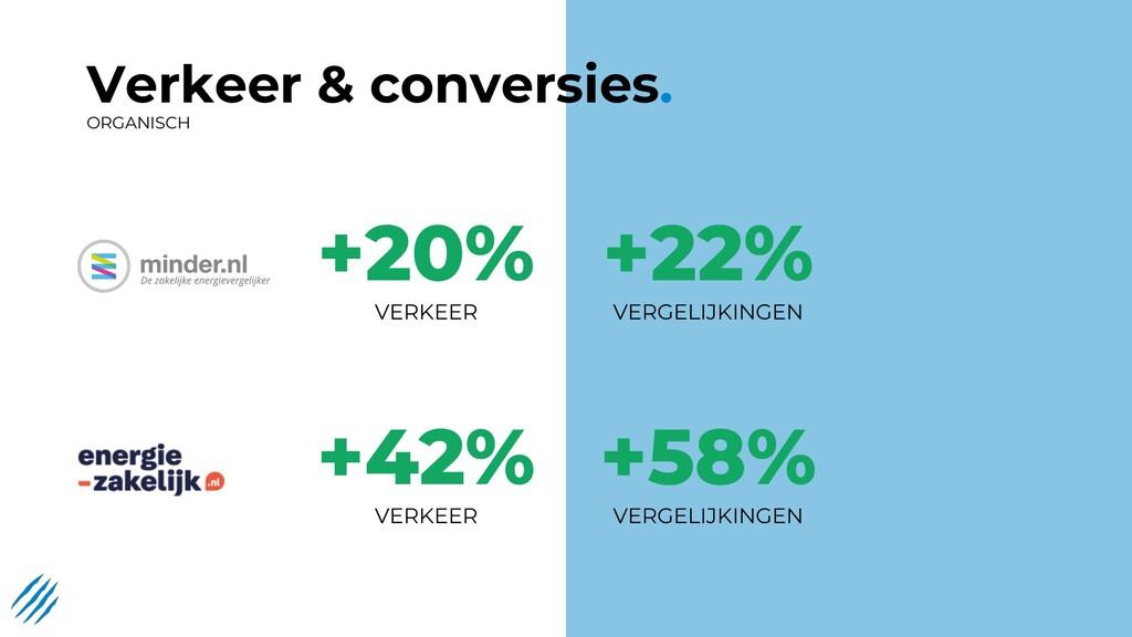 Verkeer & conversies. ORGANISCH +20% VERKEER +2...