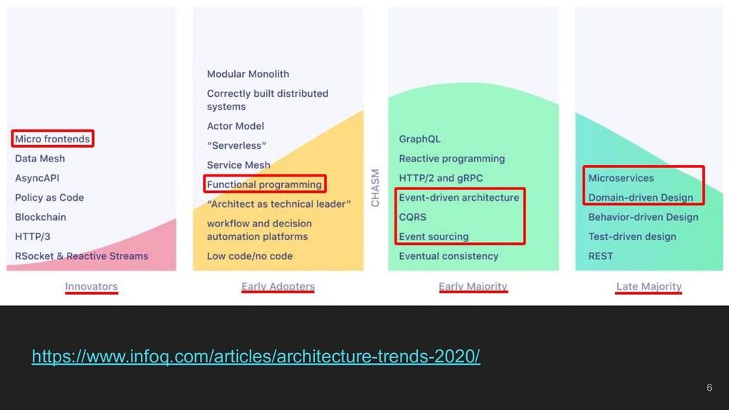https://www.infoq.com/articles/architecture-tre...
