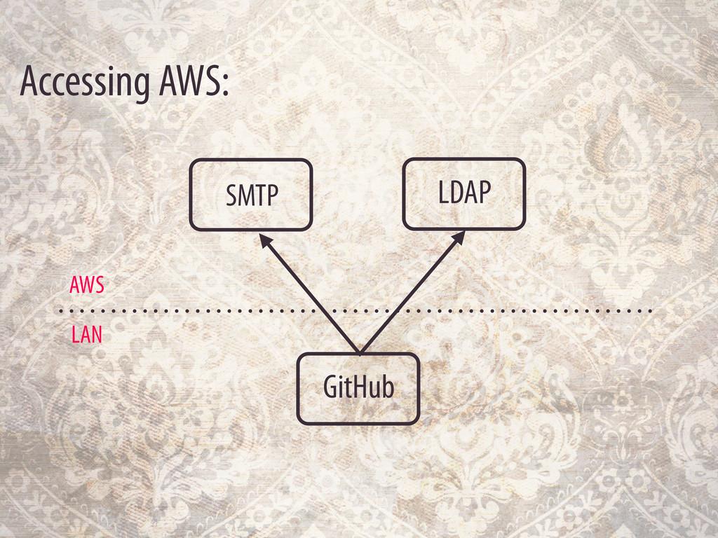 GitHub Accessing AWS: LAN AWS LDAP SMTP