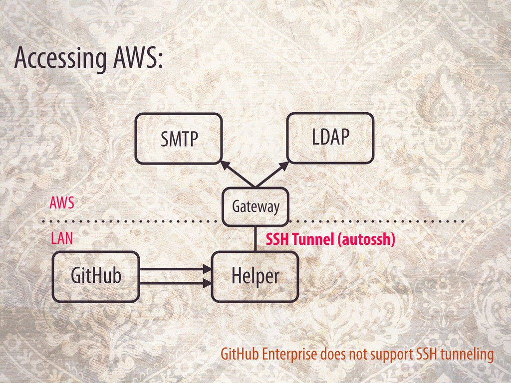 GitHub LDAP SMTP Accessing AWS: LAN AWS Helper ...