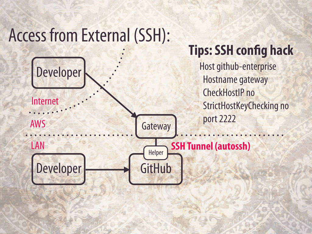 Developer Access from External (SSH): LAN AWS G...