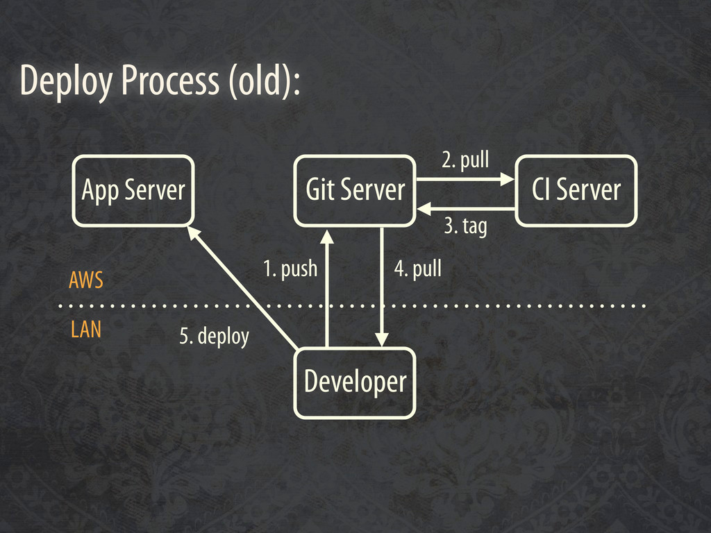 Developer Git Server CI Server App Server 1. pu...