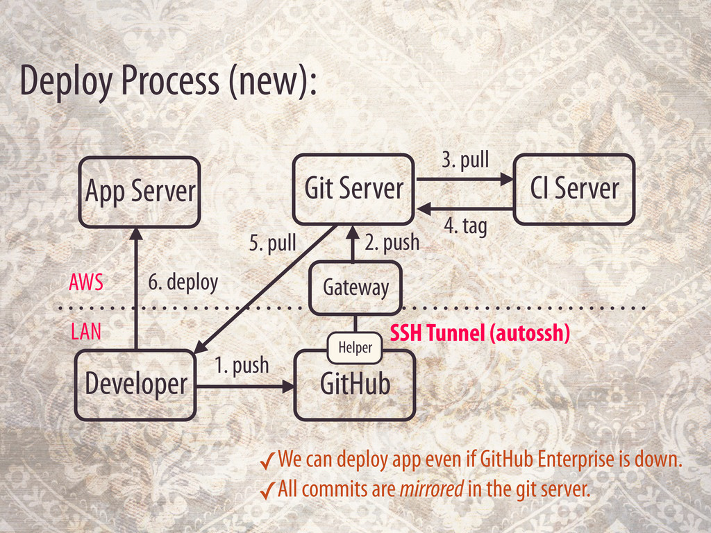 Deploy Process (new): Developer GitHub Gateway ...