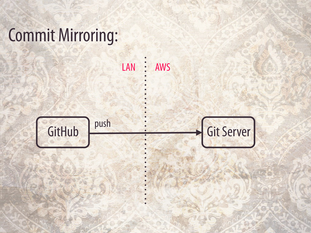 Commit Mirroring: GitHub Git Server AWS LAN push