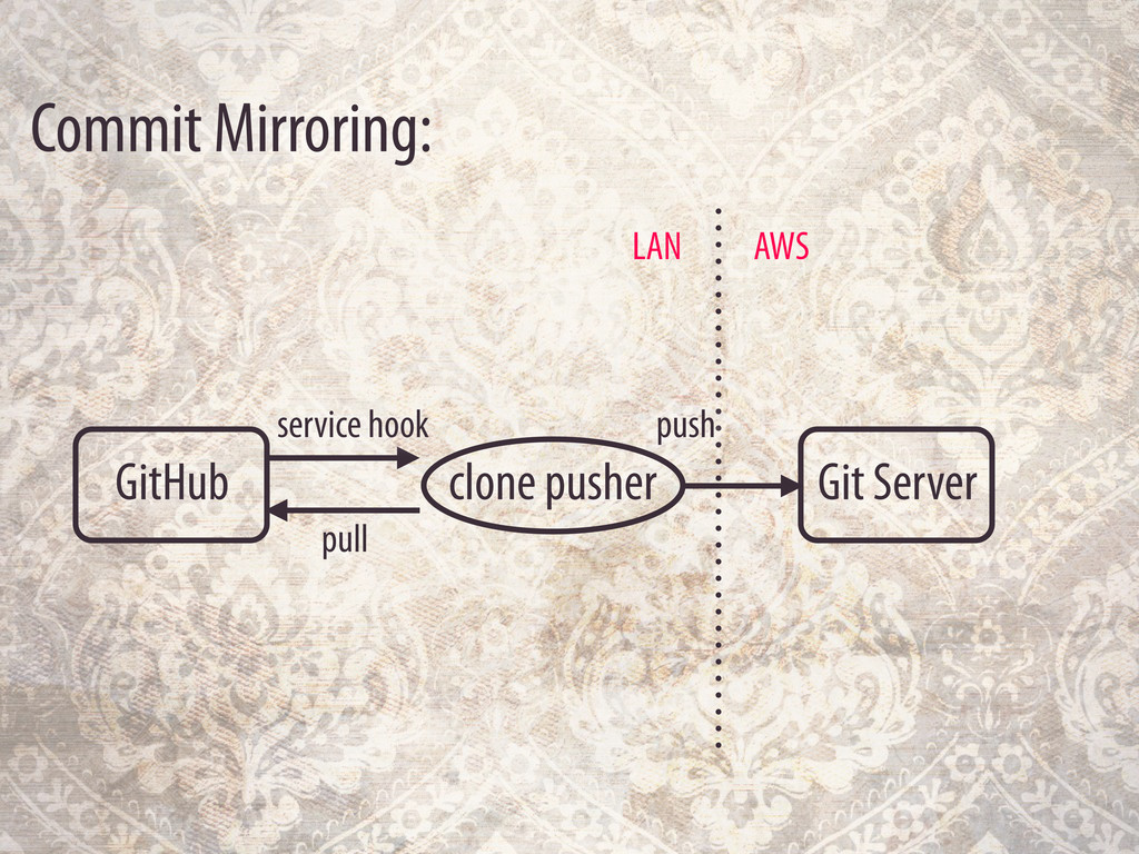 Commit Mirroring: GitHub Git Server AWS LAN clo...