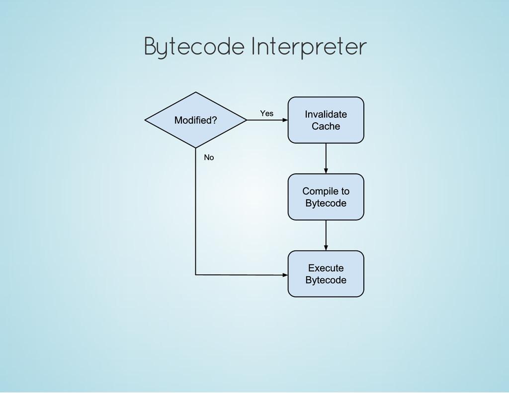 Bytecode Interpreter