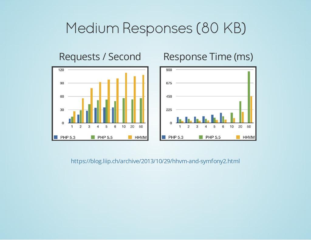 Medium Responses (80 KB) Requests / Second Resp...
