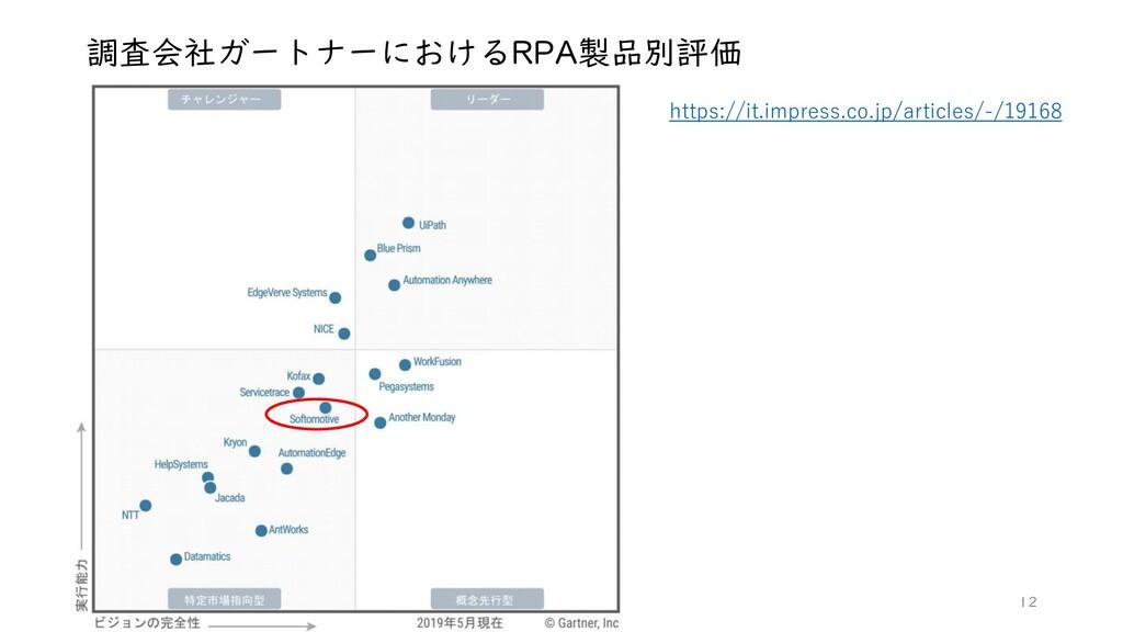 調査会社ガートナーにおけるRPA製品別評価 https://it.impress.co.jp/...