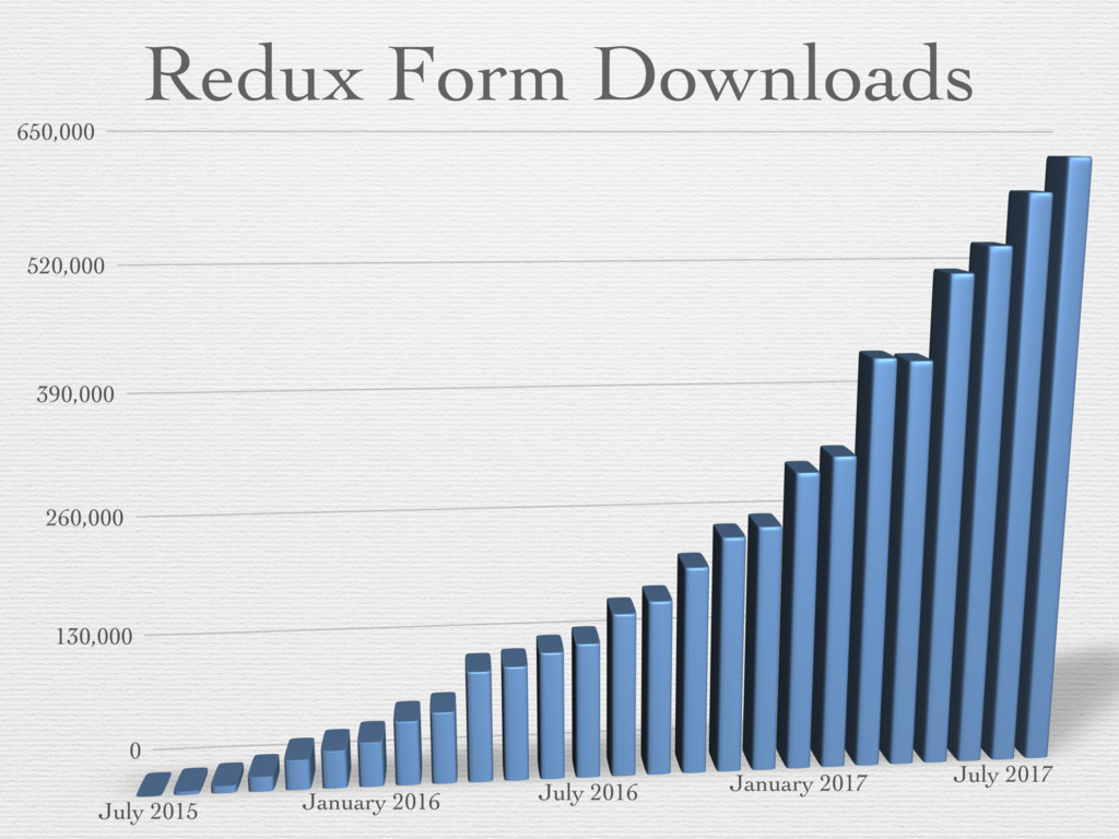 Redux Form Downloads