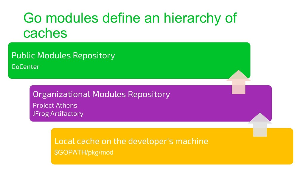 Go modules define an hierarchy of caches Public...