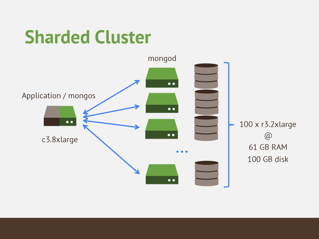 Sharded Cluster Application / mongos ... 100 x ...