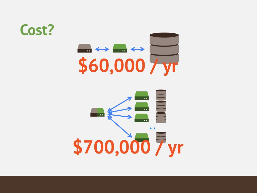 Cost? .. $60,000 / yr $700,000 / yr