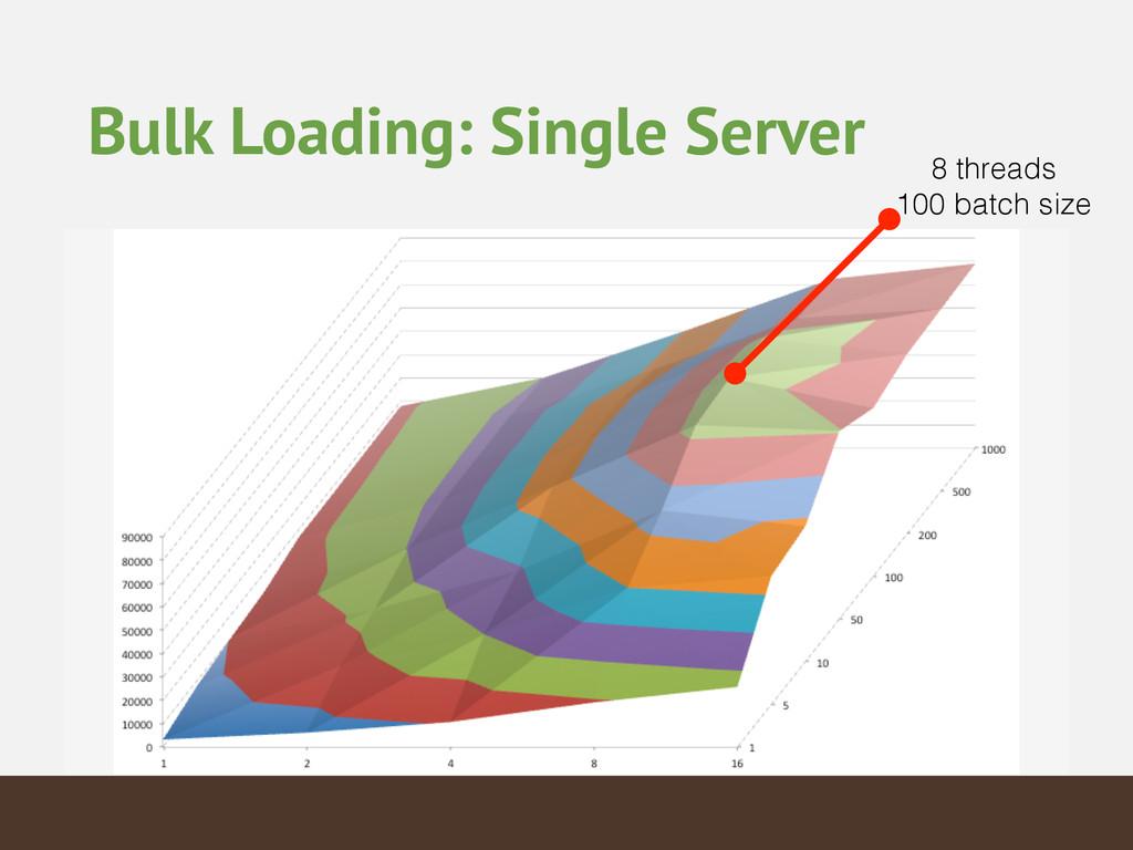 Bulk Loading: Single Server 8 threads 100 batch...