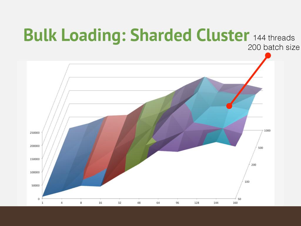 Bulk Loading: Sharded Cluster 144 threads 200 ...