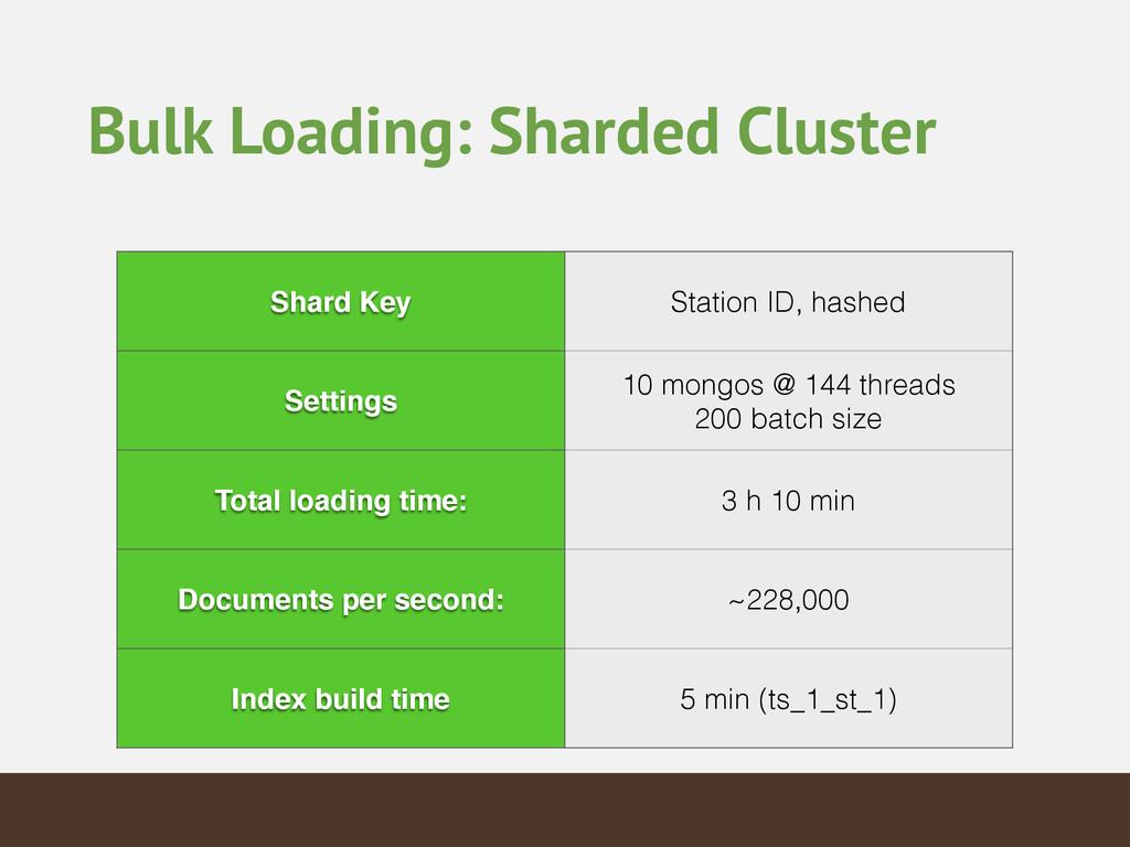 Bulk Loading: Sharded Cluster Shard Key Station...