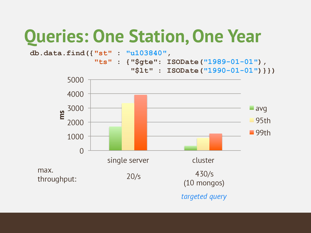 """Queries: One Station, One Year db.data.find({""""s..."""