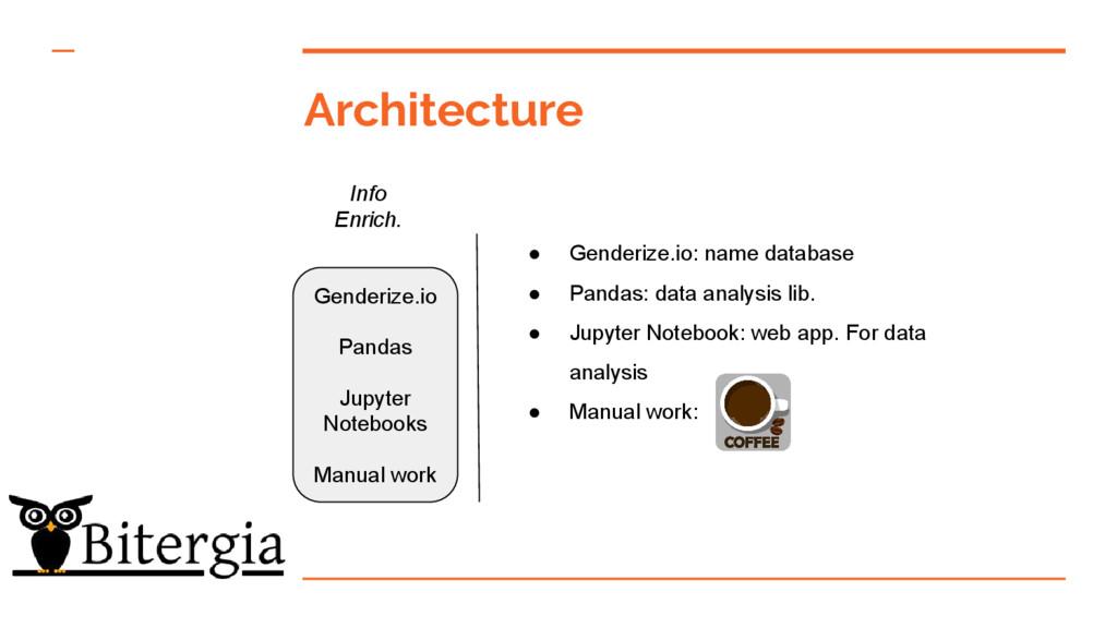Architecture Info Enrich. Genderize.io Pandas J...