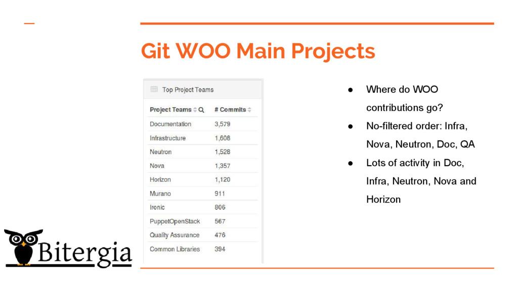 Git WOO Main Projects ● Where do WOO contributi...