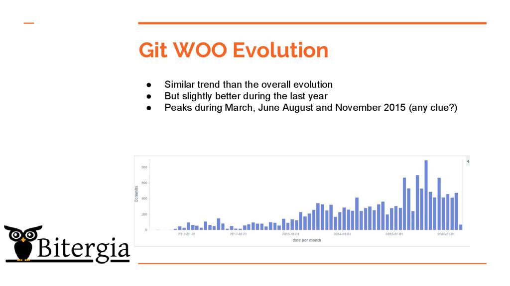 Git WOO Evolution ● Similar trend than the over...