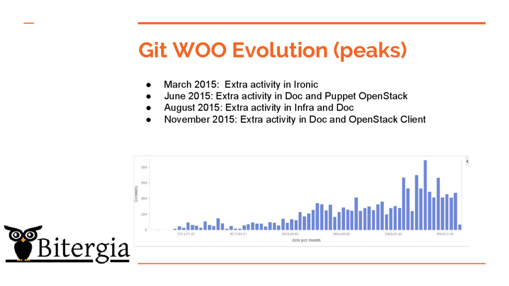 Git WOO Evolution (peaks) ● March 2015: Extra a...