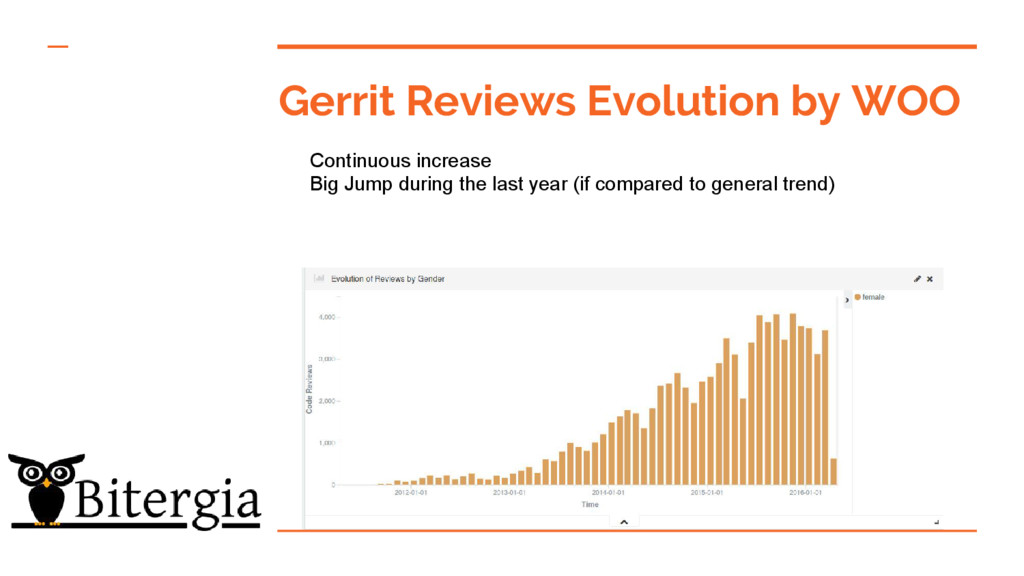 Gerrit Reviews Evolution by WOO Continuous incr...
