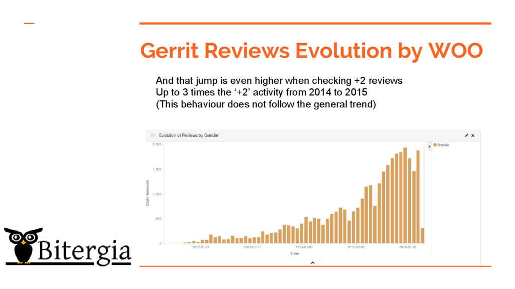 Gerrit Reviews Evolution by WOO And that jump i...