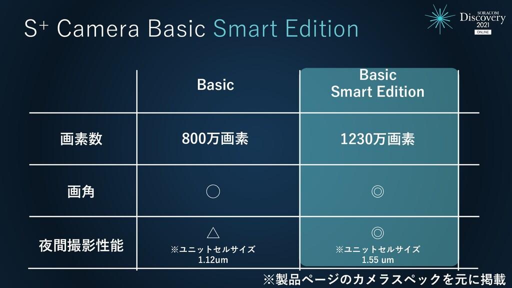 画素数 Basic Smart Edition Basic 1230万画素 800万画素 画角...
