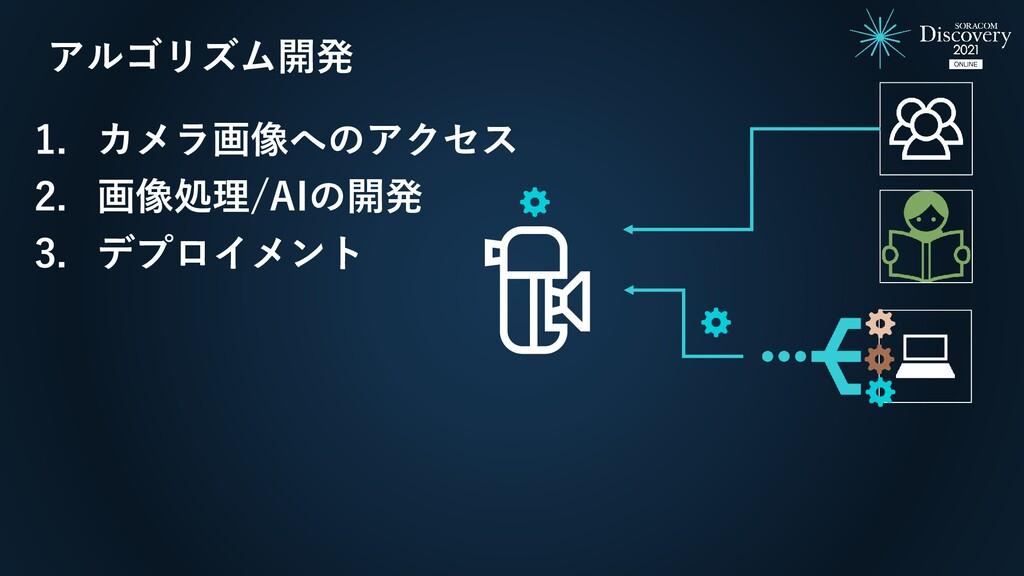 アルゴリズム開発 1. カメラ画像へのアクセス 2. 画像処理/AIの開発 3. デプロイメント