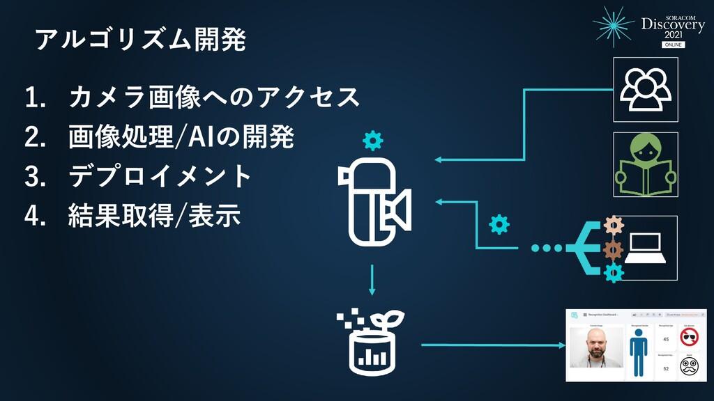 アルゴリズム開発 1. カメラ画像へのアクセス 2. 画像処理/AIの開発 3. デプロイメン...