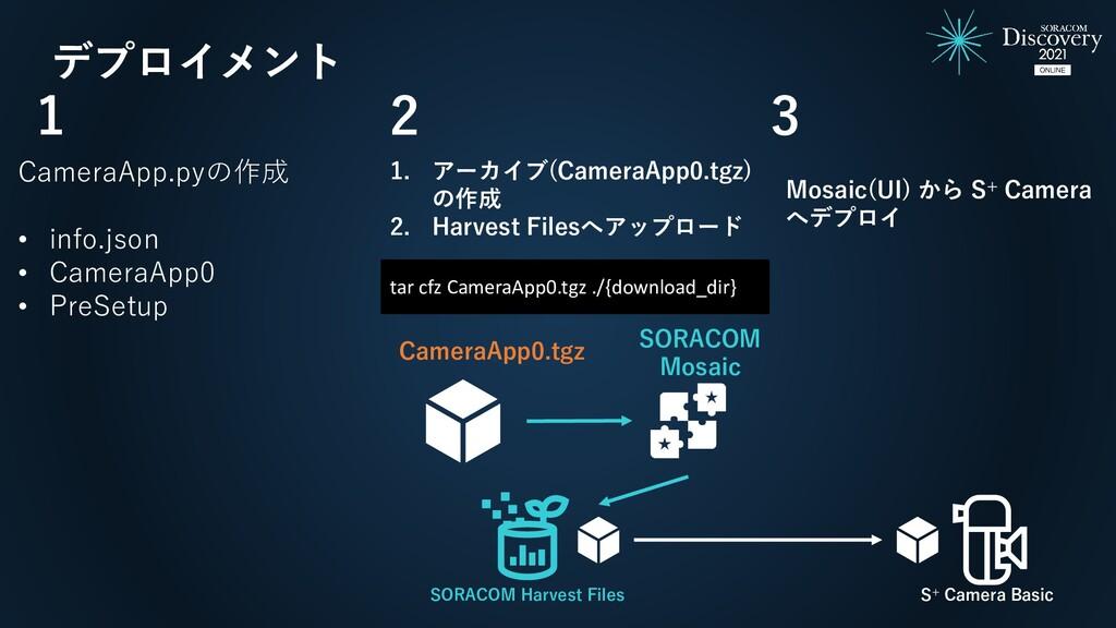 デプロイメント CameraApp.pyの作成 • info.json • CameraApp...