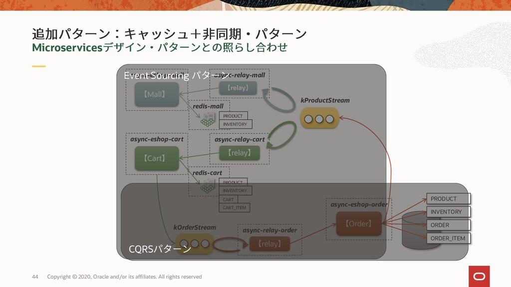 async-eshop-order Order async-relay-order relay...