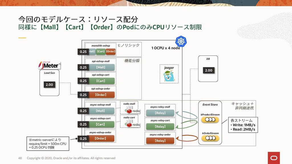 1 OCPU x 4 node Load Gen Event Store Copyright ...