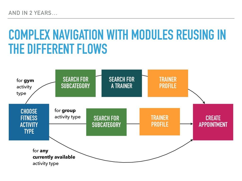 AND IN 2 YEARS… COMPLEX NAVIGATION WITH MODULES...