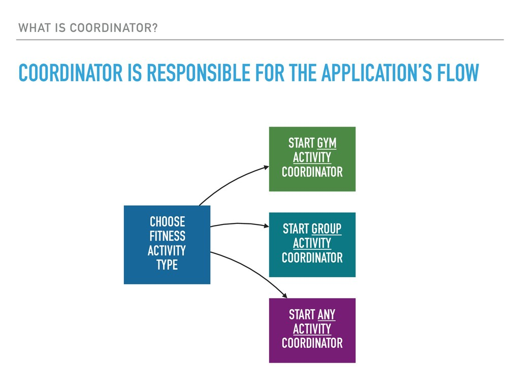 WHAT IS COORDINATOR? COORDINATOR IS RESPONSIBLE...