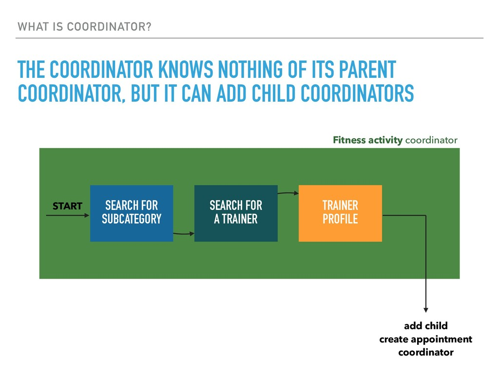 WHAT IS COORDINATOR? THE COORDINATOR KNOWS NOTH...