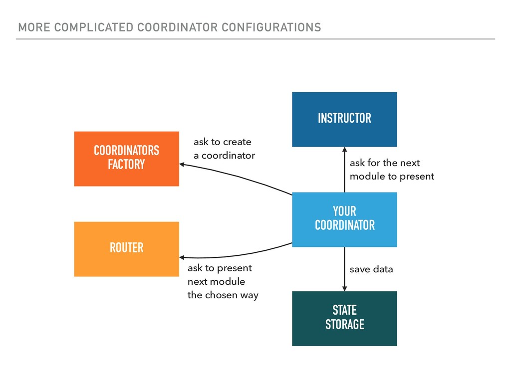 MORE COMPLICATED COORDINATOR CONFIGURATIONS YOU...