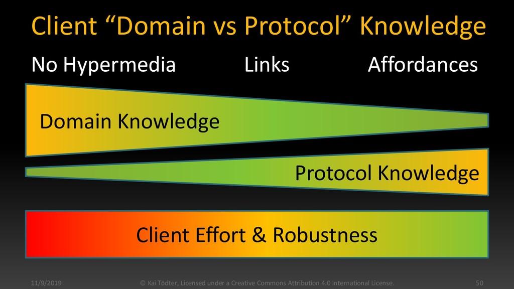 "Client ""Domain vs Protocol"" Knowledge No Hyperm..."
