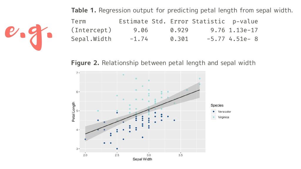 Term Estimate Std. Error Statistic p-value (Int...