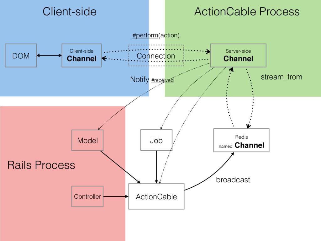 Client-side ActionCable Process Rails Process S...