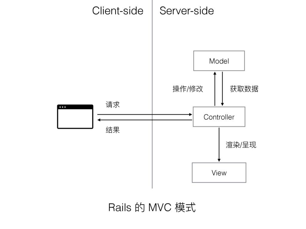 Model View Controller ᕮຎ ᧗ ֢/ץද ឴ݐහഝ ວ/ޝሿ Se...