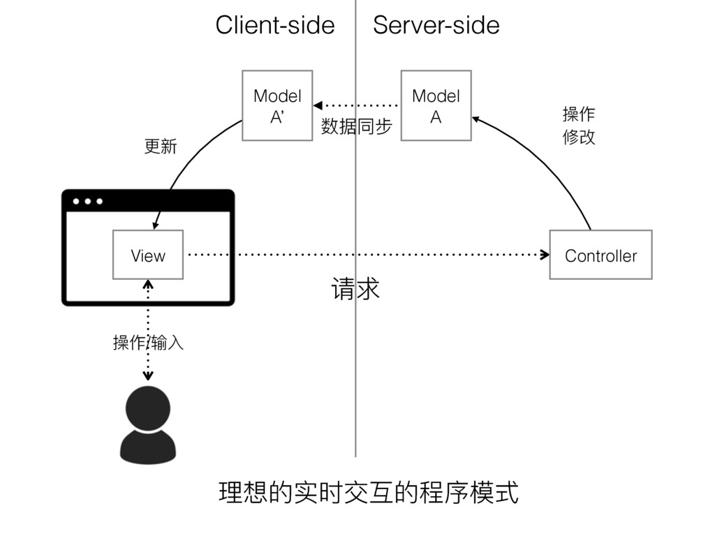 Model A Server-side Client-side Model A' View හ...