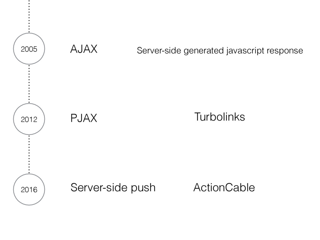 2012 PJAX Turbolinks 2016 Server-side push Acti...