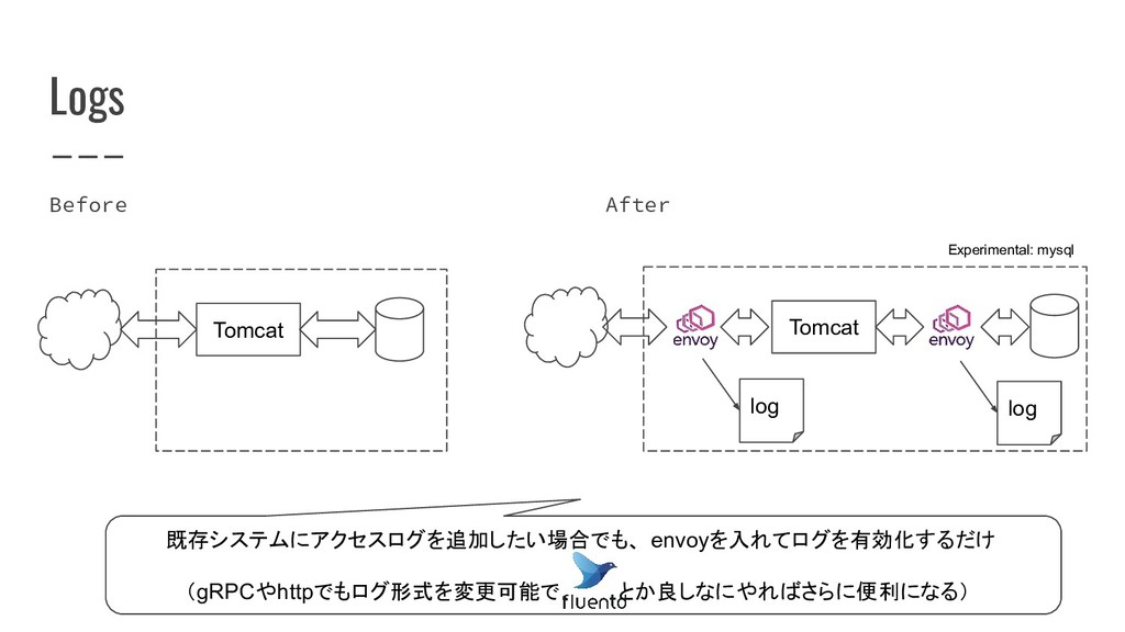Before Logs After Tomcat 既存システムにアクセスログを追加したい場合で...