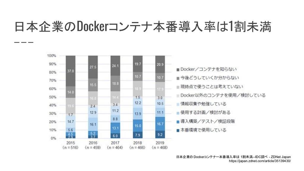 日本企業のDockerコンテナ本番導入率は1割未満 日本企業の Dockerコンテナー本番導入...