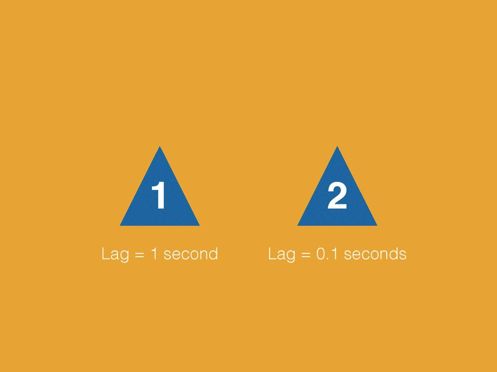 1 2 Lag = 1 second Lag = 0.1 seconds