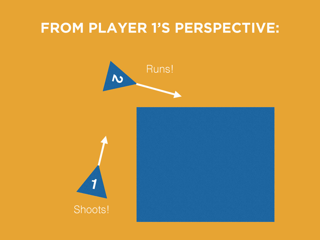 1 2 Shoots! Runs! FROM PLAYER 1'S PERSPECTIVE: