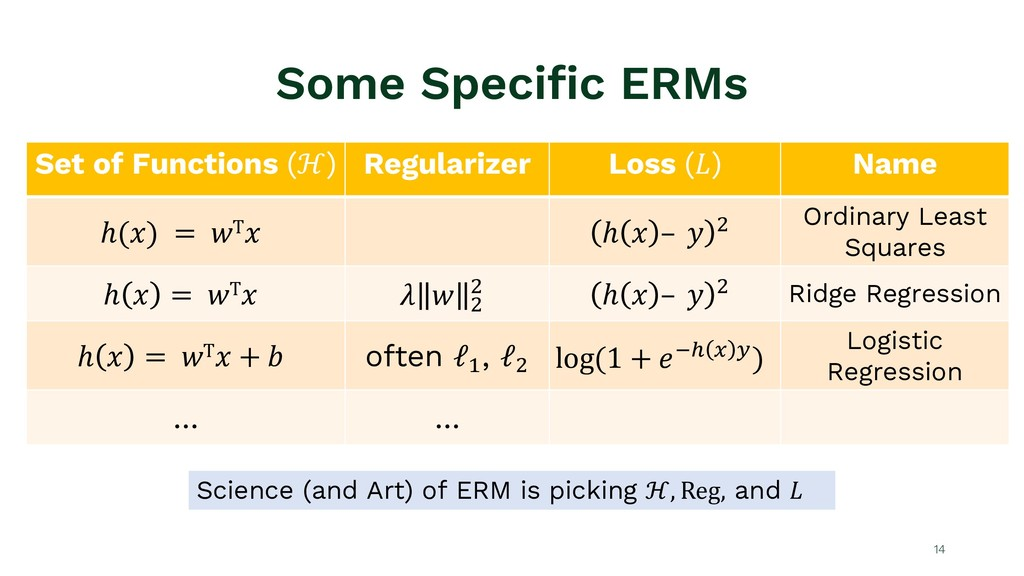 Some Specific ERMs Set of Functions (ℋ) Regular...