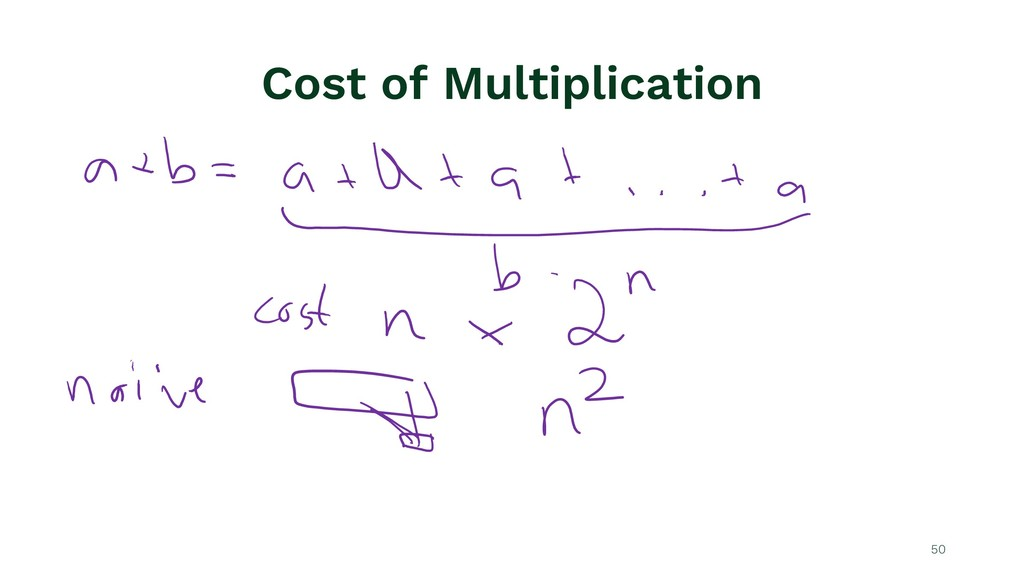 Cost of Multiplication 50